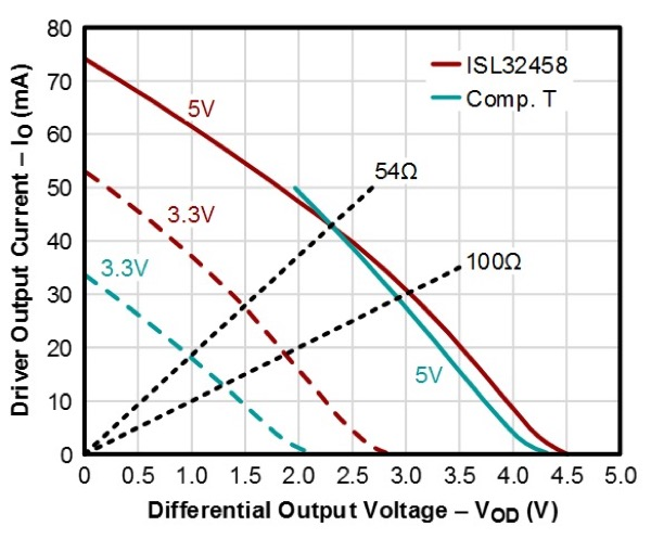 At 3.3V supply, the ISL32458E provides a 1.5V output compared to the 0.9V of Competitor T