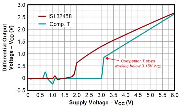 ISL32458E stops operating below 2V, which is 1V less supply than Competitor T's 3.15V