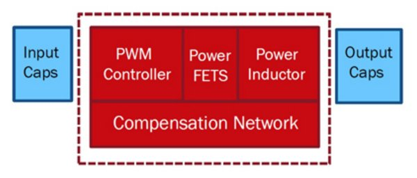 Highly integrated power modules require only input and output capacitors, and maybe a few additional external components to meet a system designer's needs