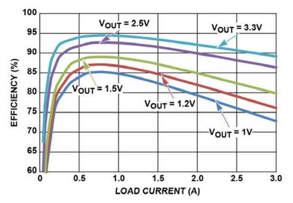 Efficiency of ISL8203M (One 3A output at 5Vin) under various output voltage and current conditions