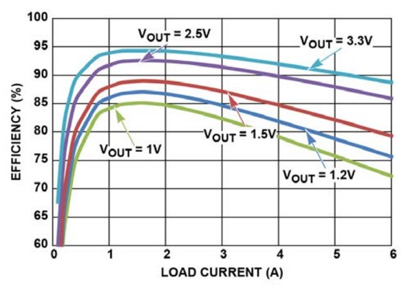 Efficiency of ISL8203M (Paralleled 6A output at 5Vin) under various output voltage and current conditions