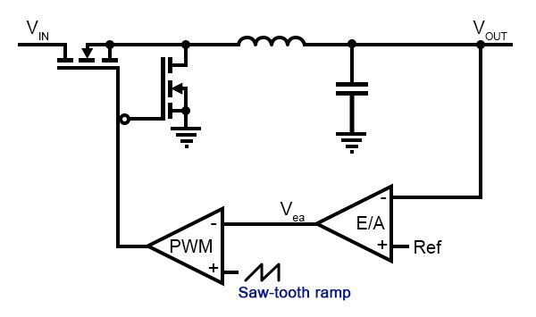 Current- and voltage-mode control diagram (A typical voltage-mode control diagram)