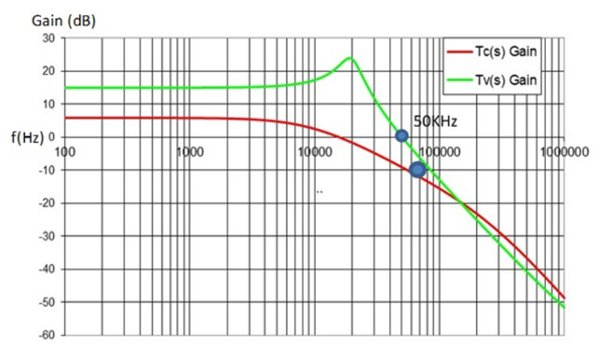 Open-loop Bode plots of voltage- and current-mode controls (Open-loop gain of voltage and current modes)