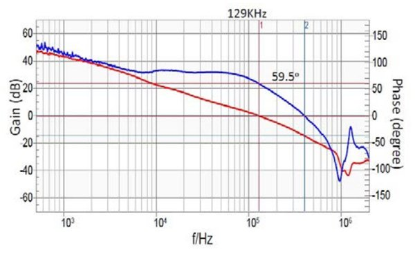 Closed-loop Bode plots of current-mode and voltage-mode controls on module applications (One 3A output of ISL8203M) (5Vin to 1Vout/3A, with the same COUT=2x10µF ceramic + 47µF tantalum capacitor