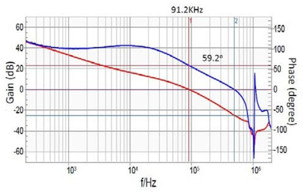 Closed-loop Bode plots of current-mode and voltage-mode controls on module applications (A competitor's voltage-mode) (5Vin to 1Vout/3A, with the same COUT=2x10µF ceramic + 47µF tantalum capacitor)