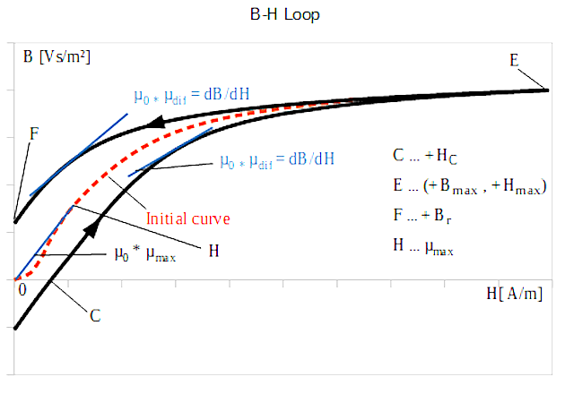 Figure 1: B-H Loop, 1. Quadrant
