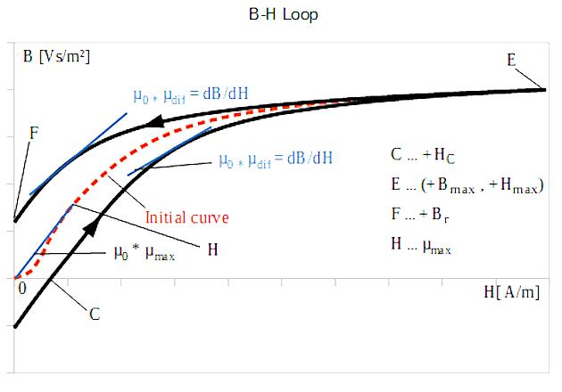 Figure 1: B-H Loop, 1. Quadrant