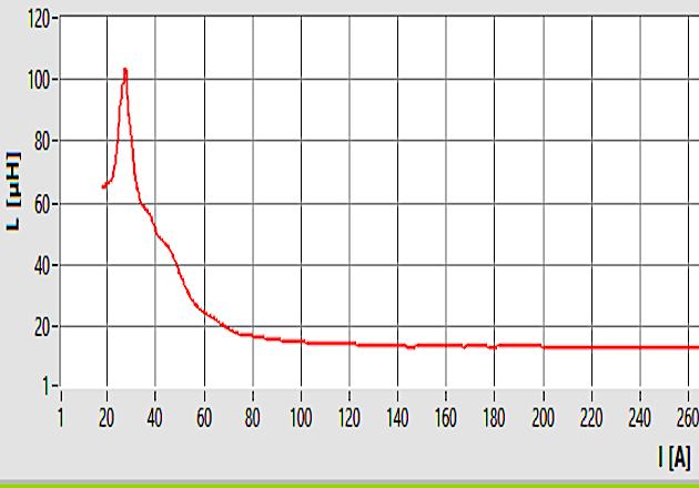 Figure 10: Ldif = f(i) Demagnetization