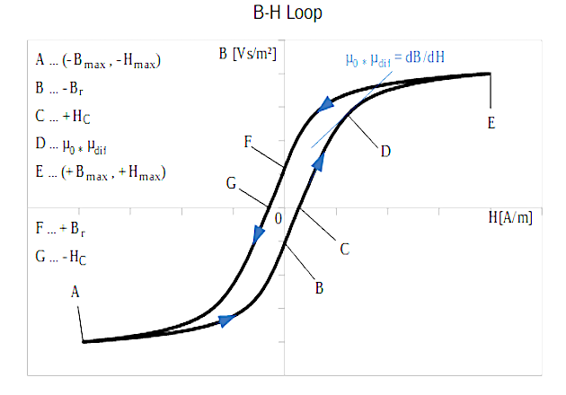 Figure 2: B-H Loop full range