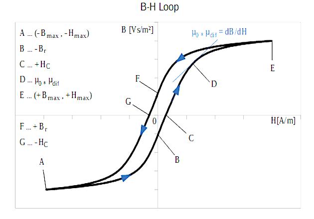 Figure 2: B-H Loop full range