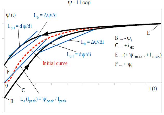 Figure 3: Ψ - i course