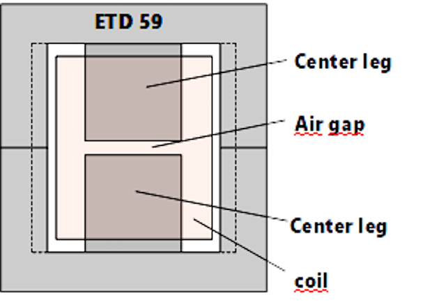 Figure 4: ETD 59 with total air gap length of 3,0 mm in center leg