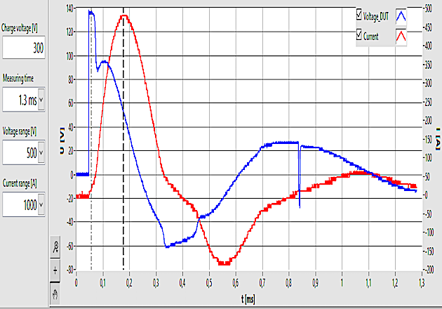 Figure 5: voltage and current course of damped oscillation