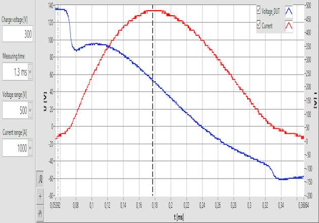 Figure 6: first positive half-wave excitation