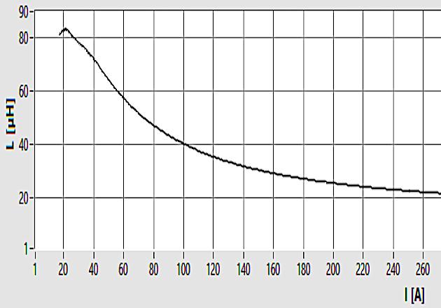 Figure 7: Lb = f(i) Magnetization
