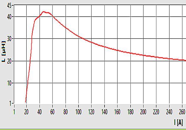 Figure 8: Lb = f(i) Demagnetization