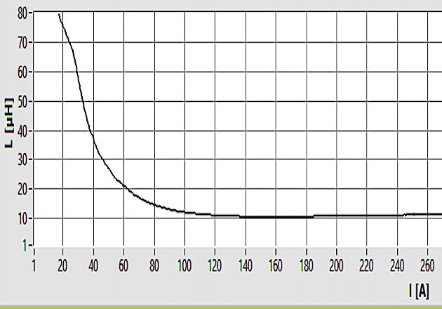 Figure 9: Ldif = f(i) Magnetization