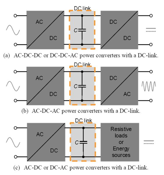 Examples of inverters with a DC link [6]
