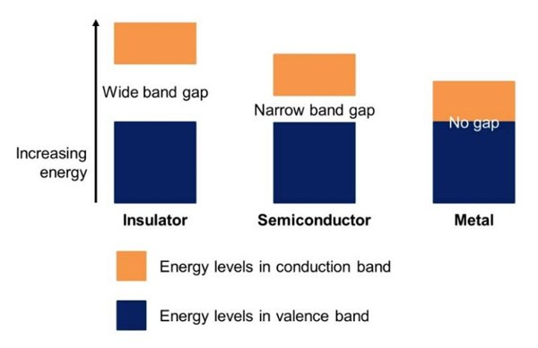Simplified representation of the energy bands for different materials [9]