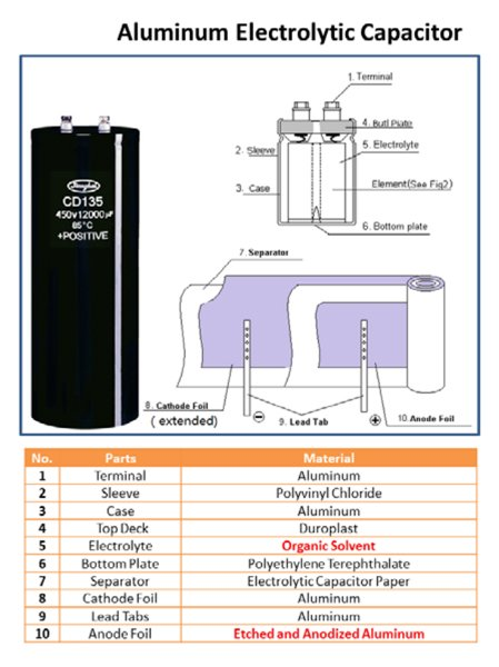 Structure and materials of electrolytic capacitor
