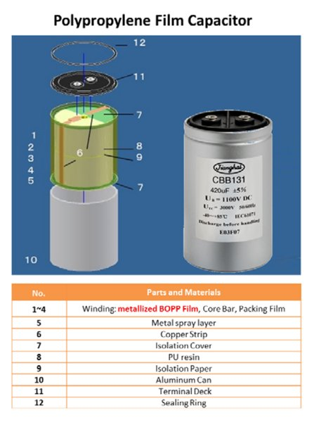 Structure and materials of film capacitor