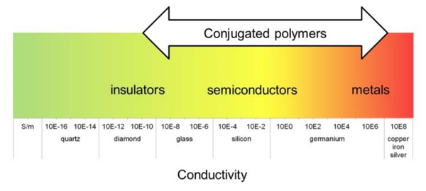 Conductivity of some materials as compared to conjugated polymers [9]