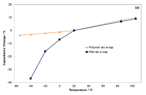 Temperature dependency of capacitance