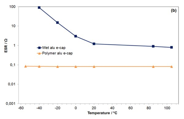 Temperature dependency of  ESR