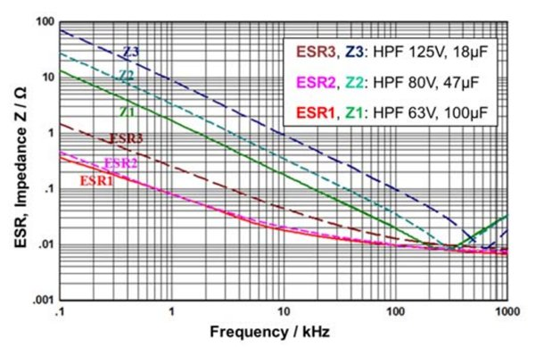 ESR and impedance vs. frequency of some polymer aluminum electrolytic capacitors