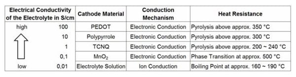 Electrical conductivity of some cathode materials (typical values)