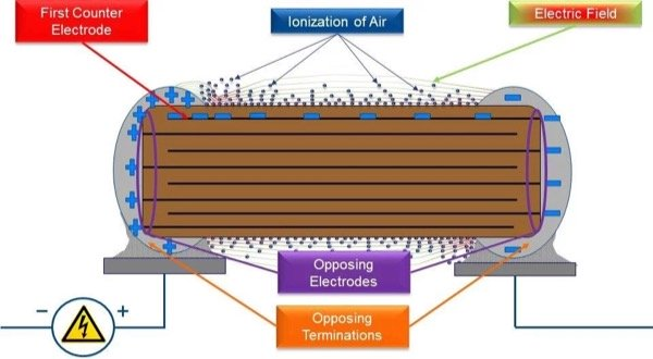 Electrical conditions around the capacitor surface that can allow arcing to occur