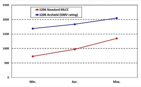 Voltage breakdown in the air (50pcs), comparing standard 1206 MLCC to ArcShield