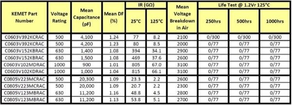 Performance data for smaller case size ArcShield MLCC