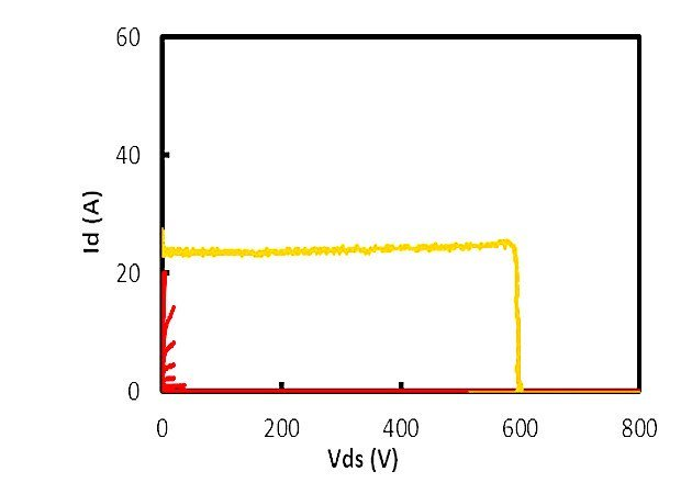 Figure 2a: Switching locus (yellow) and IV curve measured using a curve tracer (red).
