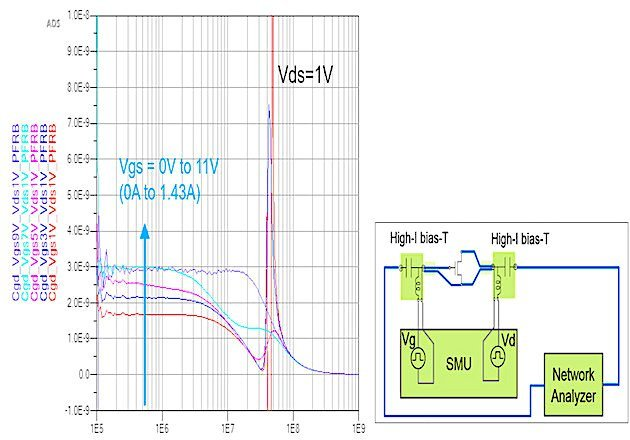 Figure 3: On-state characteristics of Cgd vary with Vgs and the test circuit.