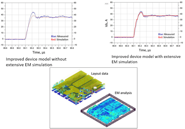 Figure 5: Comparison of simulation results without (left) and with (right) EM simulation of circuit layout (center).