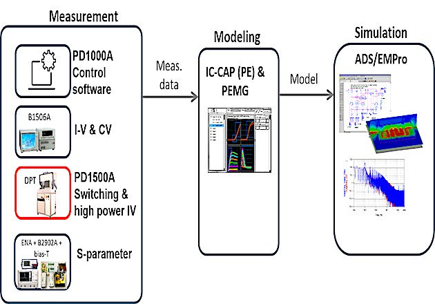 Figure 7: Excellent measurements and better models enable enhanced simulations that surpass those created using conventional methods.