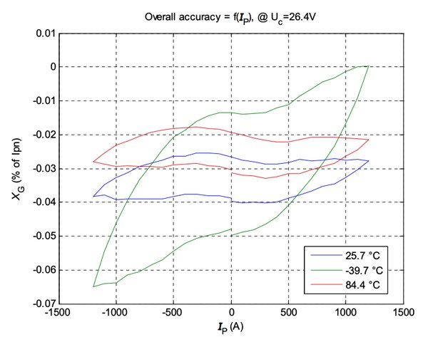 Typical overall accuracy of LF 1010 model over -40 to +85˚C