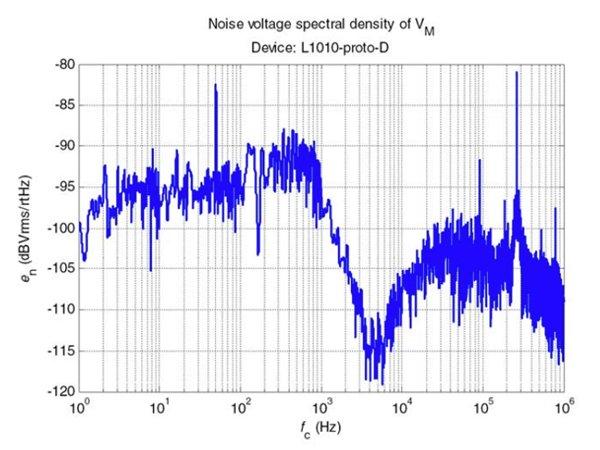 LF 1010-S noise level (top)