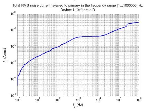 LF 1010-S noise level (bottom)