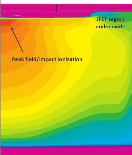 Impact ionization contours at device breakdown. To ensure stable avalanche breakdown, the device was designed to break down at the center of the unit cell