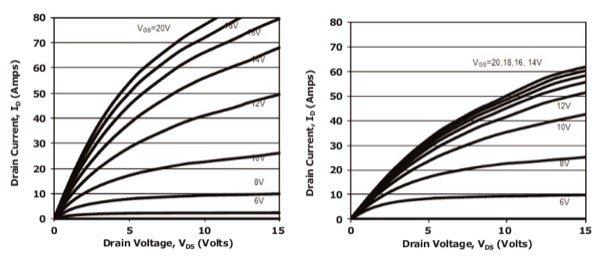Forward characteristics at 25 °C (left) and 175 °C (right).