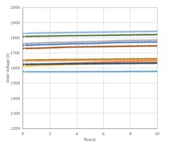 Breakdown voltage vs. time testing demonstrated that the process produced robust devices with stable avalanche characteristics.