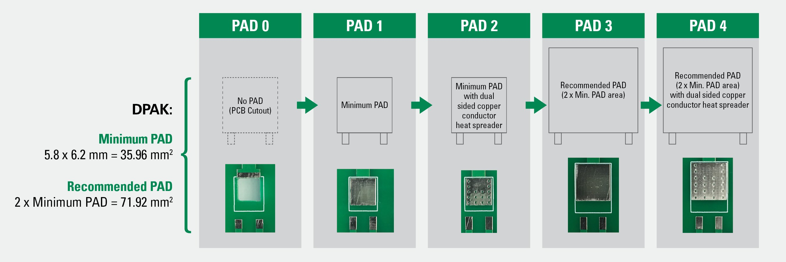 Different PCB pads considered during the thermal analysis