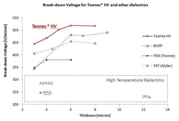 Electrical breakdown strength of TeonexHV compared to BOPP and other dielectrics [13].
