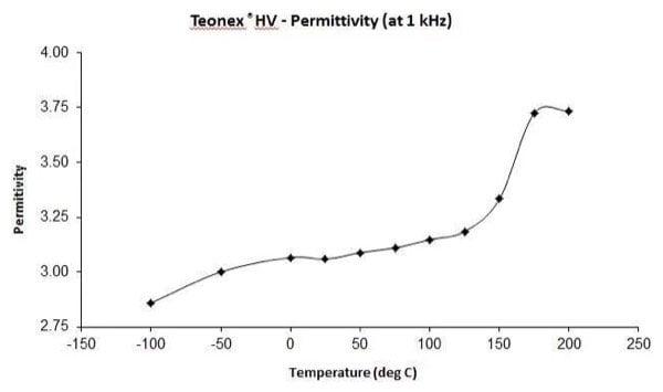 Permittivity at 1 kHz of TeonexHV.