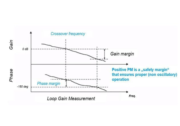 Loop Gain Measurement