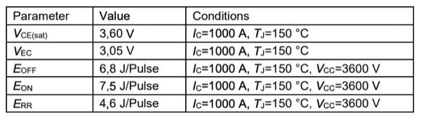 Overview of electrical parameters