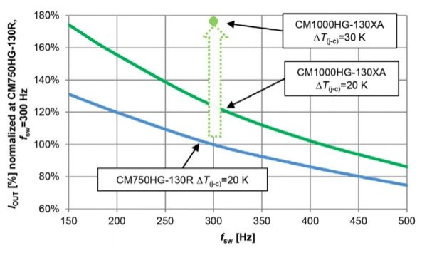 Inverter output current versus switching frequency at VCC=3600 V, cos(φ)=0,9, m=1, TJ=125 °C.