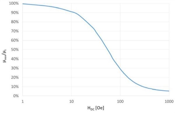 DC-bias vs field strength and specific core losses vs flux density